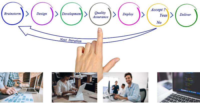 Conheça as 5 principais metodologias ágeis
